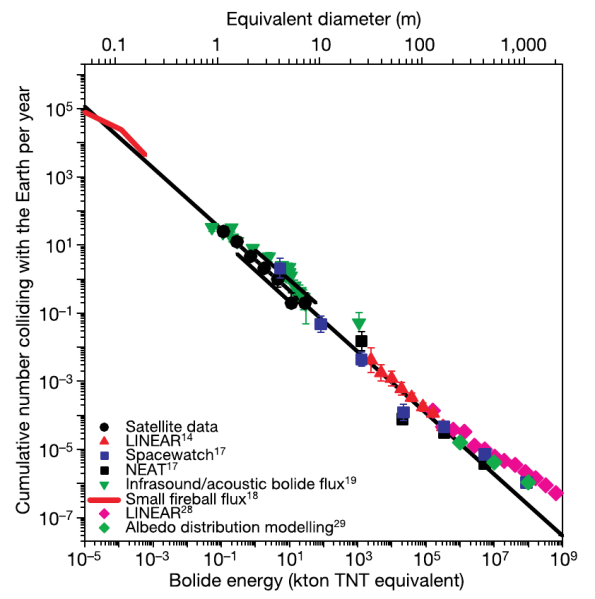 Brown et al. 2002, Figure 4.