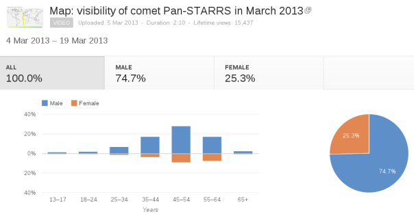 Demographic statistics for the visibility animation of comet PanSTARRS.